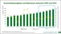 Arzneimittelausgaben weltweit: bis 2023 voraussichtlich bei über 1,5 Billionen US-Dollar – stabiles Wachstum