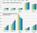 Bevölkerung in Deutschland leidet immer häufiger an Autoimmunerkrankungen