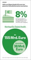 Digitaler Gesundheitsmarkt in Europa wächst voraussichtlich bis 2025 auf rund 155 Milliarden Euro