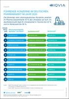 Führende Konzerne im deutschen Pharmamarkt im Jahr 2020