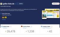 Gelbe Liste Online jetzt in den weltweiten Top 50 im Bereich Pharmazie