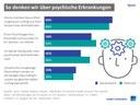 Gesundheitssystem kümmert sich zu wenig um psychische Krankheiten
