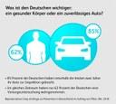 Gesundheitsvorsorge in Deutschland - es fehlt an Orientierung und Anreizen