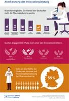 Image-Studie: Pharmahersteller genießen das Vertrauen der Deutschen