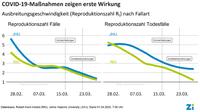 Maßnahmen zur sozialen Distanzierung zeigen erste Wirkung: Ausbreitung von COVID-19 (Coronavirus SARS-CoV-2) in Deutschland verlangsamt sich