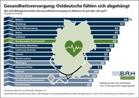 Ostdeutschland bei Gesundheitsversorgung abgehängt – Befragte beurteilen Situation vor Ort unterdurchschnittlich