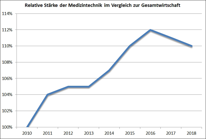 SHS-Medizintechnik-Index: Wachstumsdynamik der deutschen Medizintechnik verliert an Schwung
